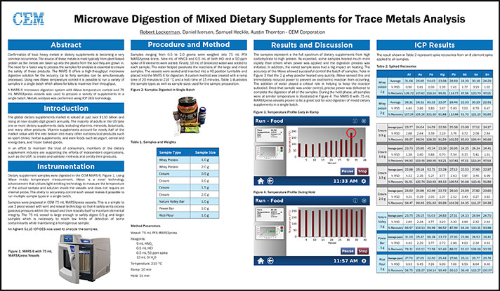 Microwave Digestion of Dietary Supplements for Trace Metals Analysis
