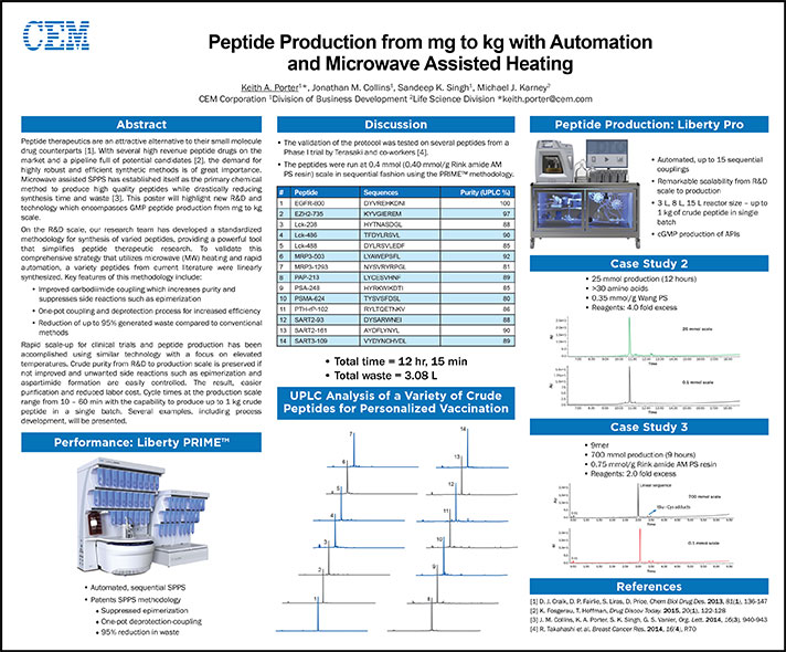 Peptide Production from mg to kg with Automation and Microwave-Assisted Heating