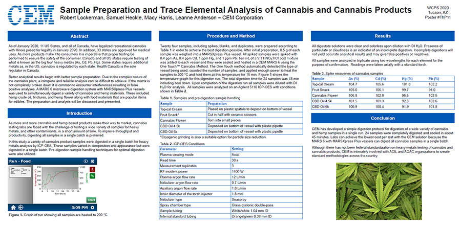 Sample Preparation and Trace Elemental Analysis of Cannabis and Cannabis Products