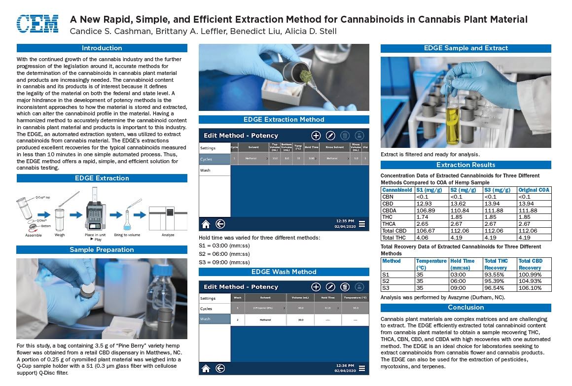 Pittcon 2021 Poster - Cannabinoids in Cannabis