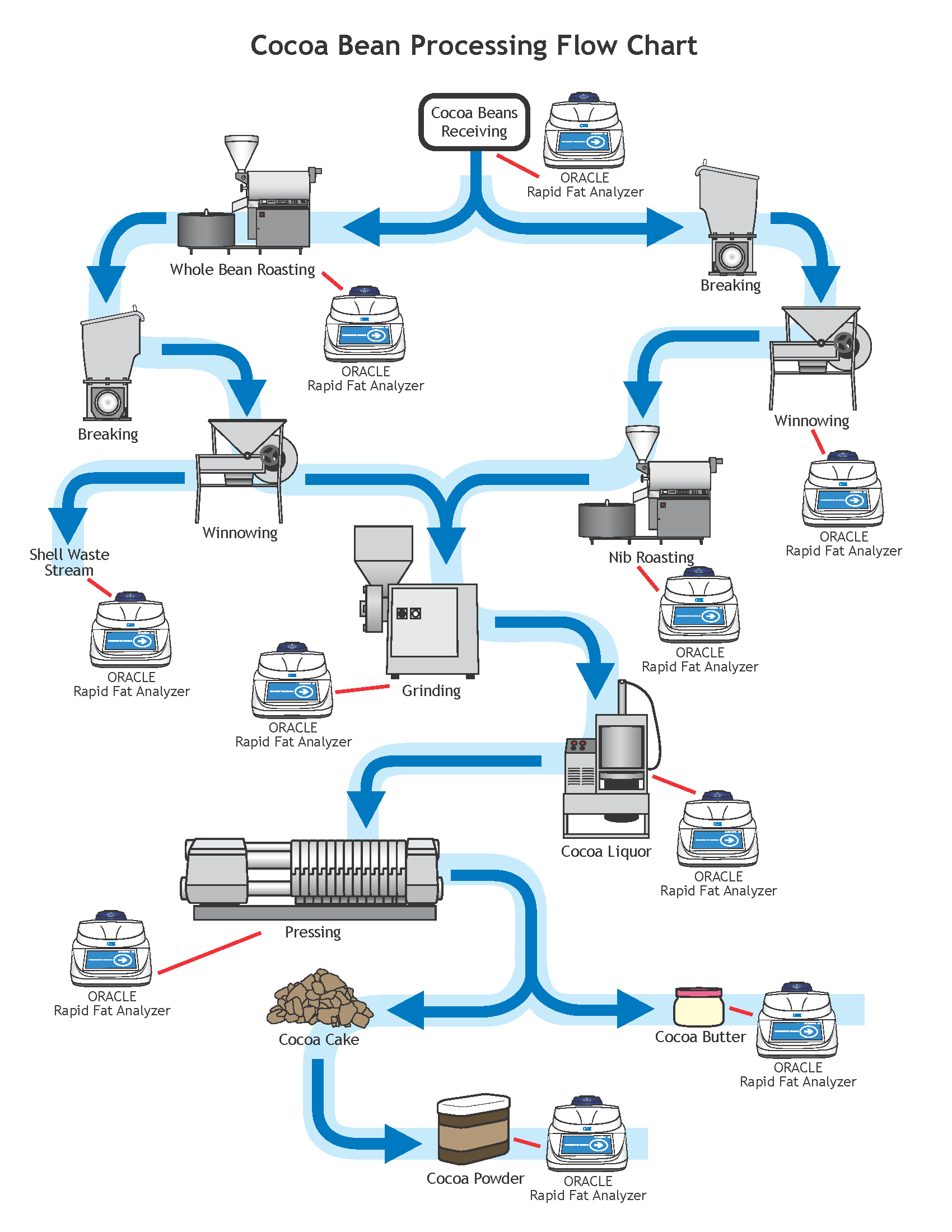 The cocoa bean flow chart gives precise details on the production process  for cocoa products as well as an explanation of where CEM process products  can be ...