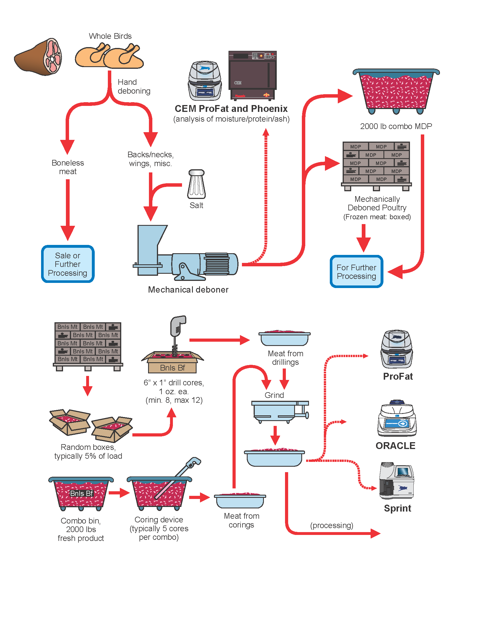 The meat product flow chart gives precise details on the production process  of meat products as well as an explanation of where CEM process products  can be ...