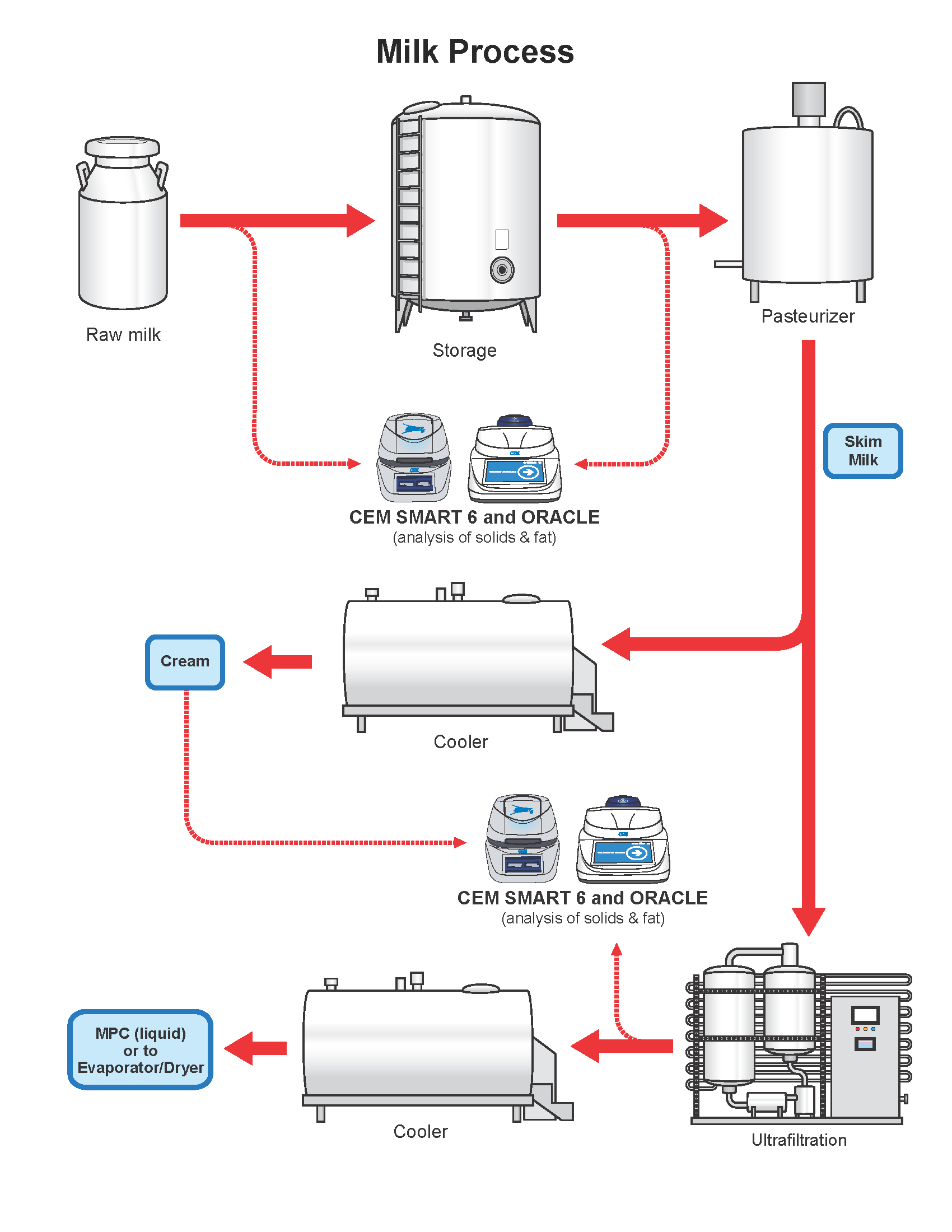 the milk flow chart gives precise details on the production process of milk  as well as an explanation of where cem process products can be implemented  to