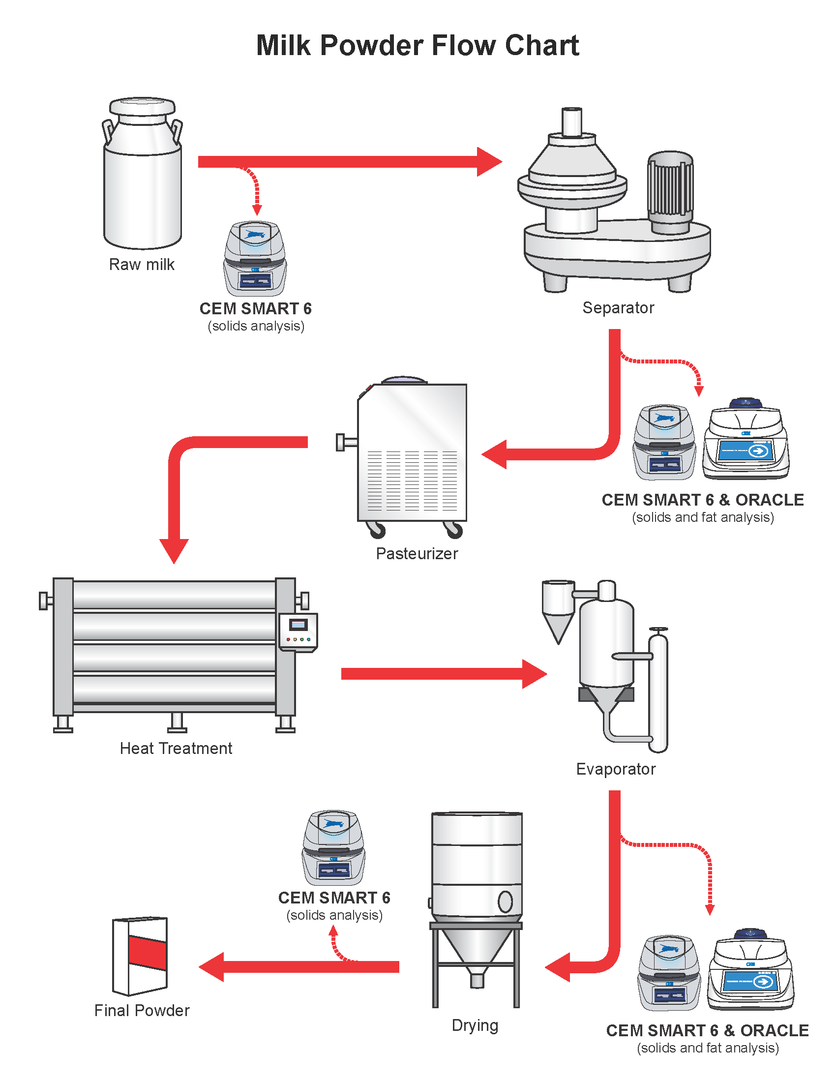 Milk_Powder_flow_chart milk powder production process