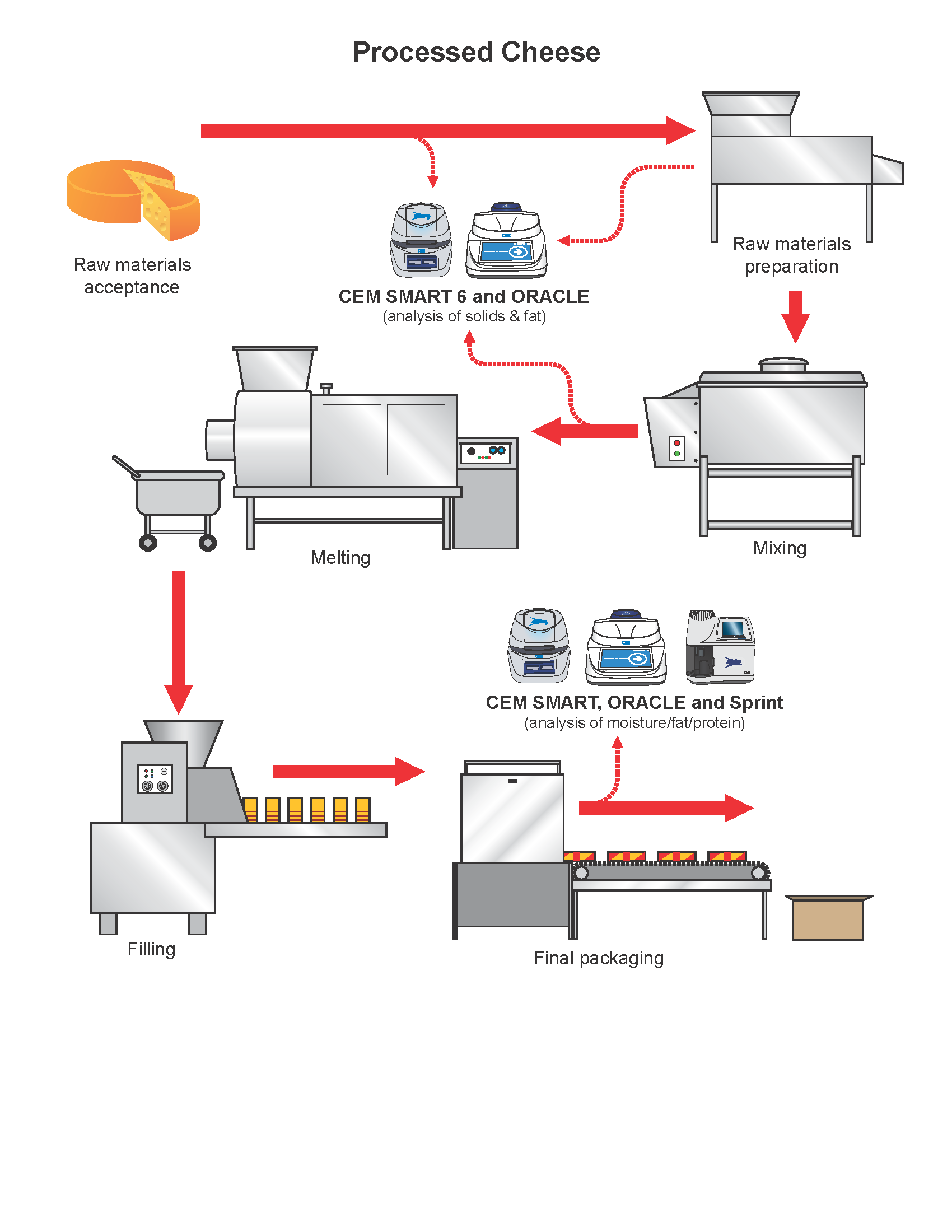 The processed cheese flow chart gives precise details on the production  process of processed cheese as well as an explanation of where CEM process  products ...