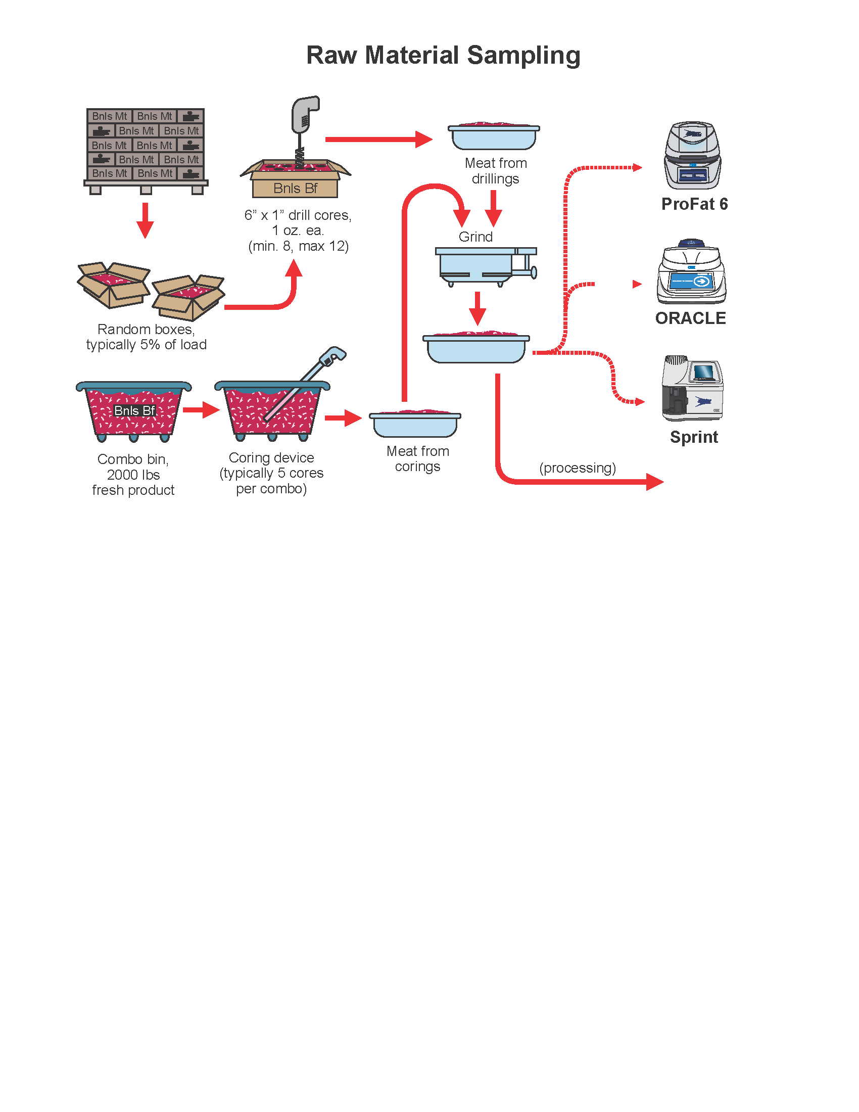 Process Flow Diagram Raw Material Great Installation Of Wiring Engineering Sampling Rh Cem Com Manufacturing