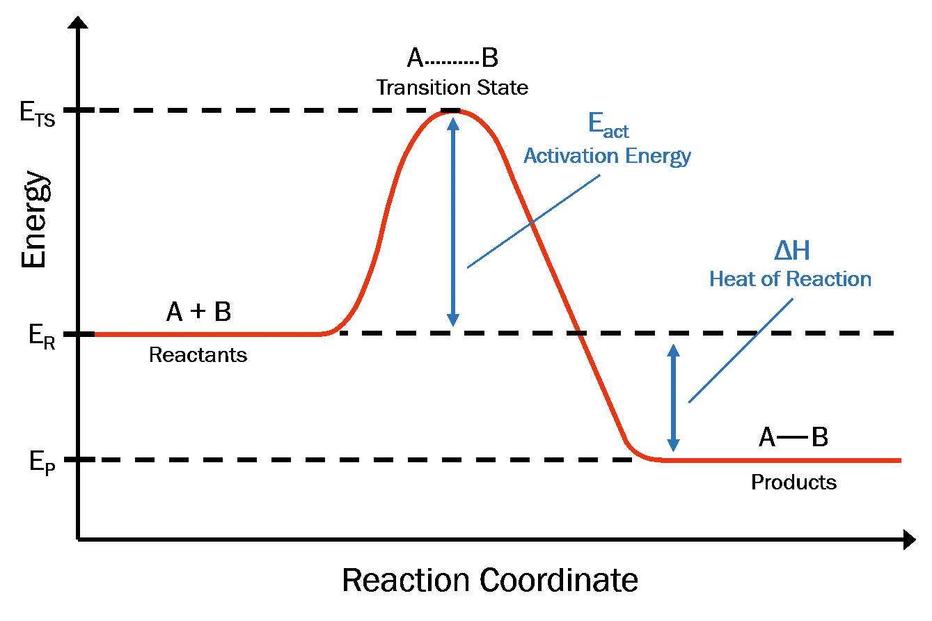 Endothermic Reaction Diagram