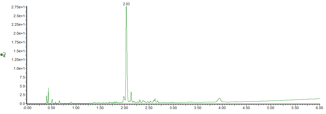 UPLC Chromatogram of Pro-Glu-(NLeu)-(NPhe)-Gly-(NLys)-NH2