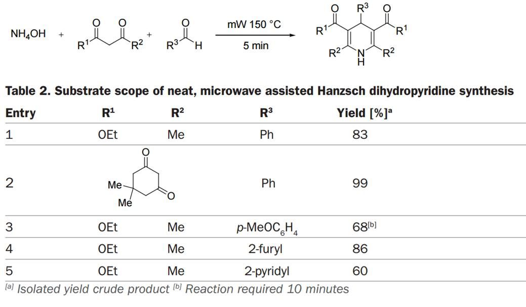 Substrate scope of neat, microwave assisted Hanzsch dihydropyridine synthesis
